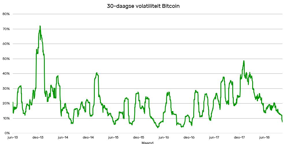 30-daagse volatiliteit Bitcoin