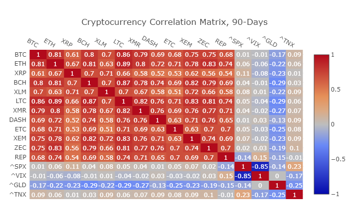 Cryptocurrency portfolio - Correlatie Matrix