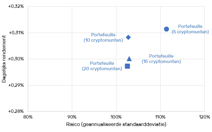 Cryptocurrency portfolio - Diversificatie aantal cryptomunten