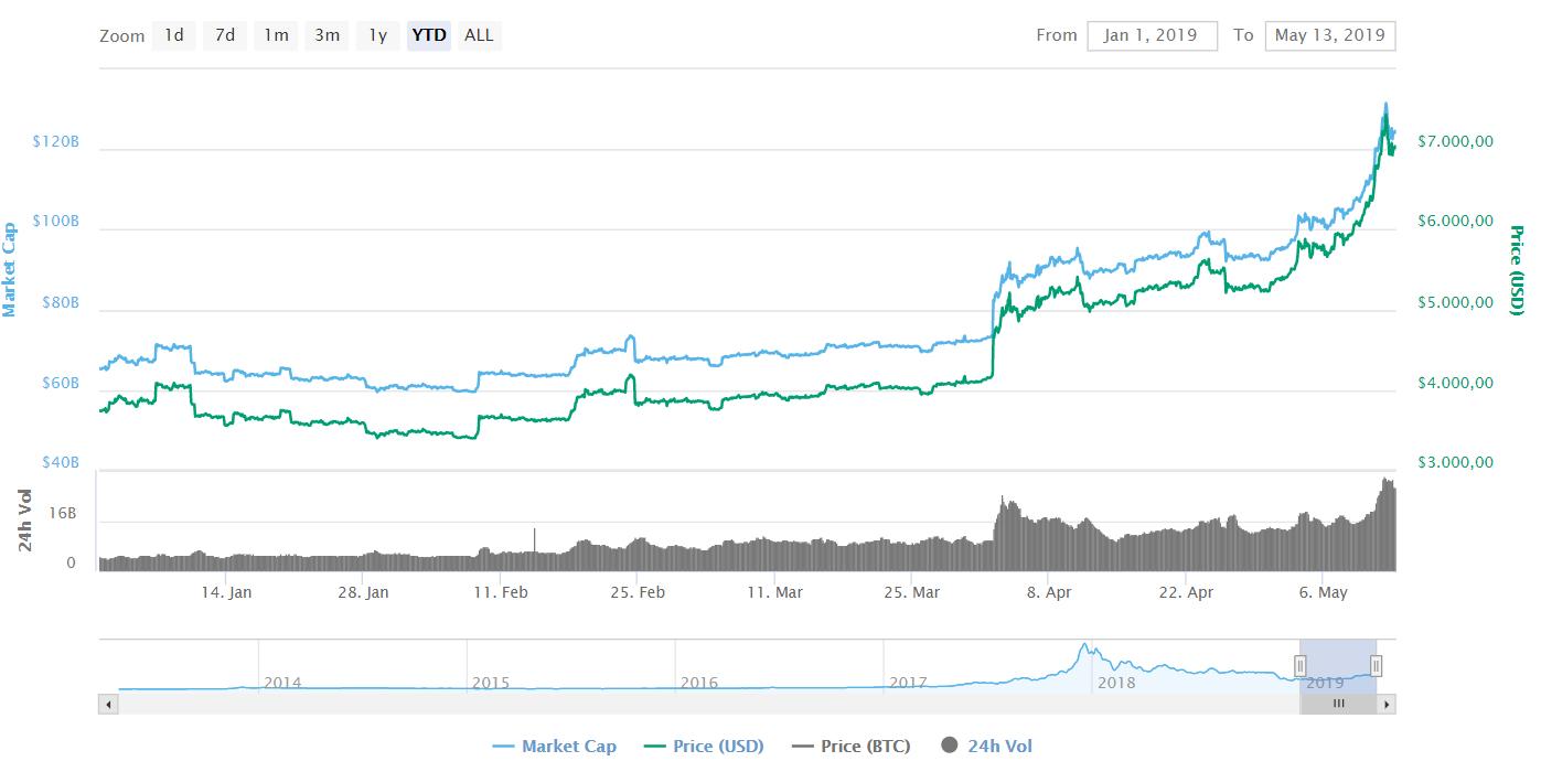 Bitcoin price May 13 - 2019