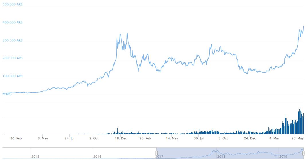 Bitcoin Argentijnse Peso