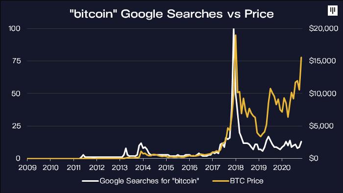 Bitcoin price vs google searches